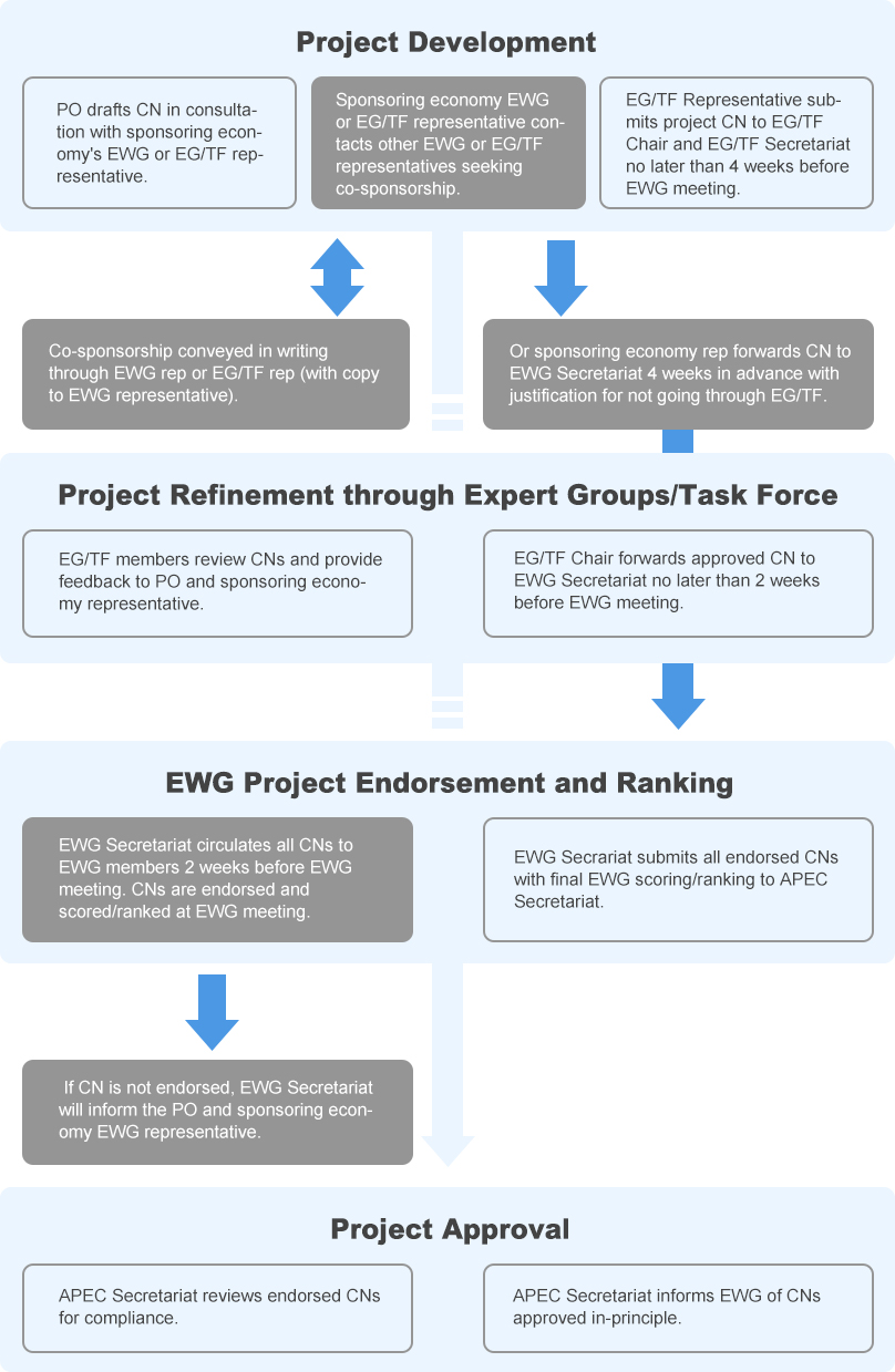 PROJECTS-Revised EWG Project Proces